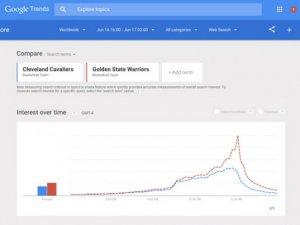 Google arama trendleri anı anına takip edilecek
